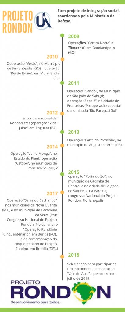 Infográfico - Projeto Rondon na UNIFENAS